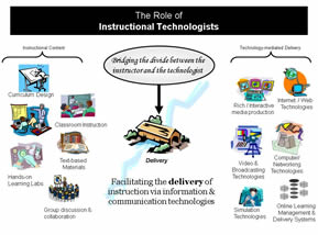 Symbolic representation of the Role of Instructional Technologists